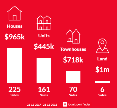 Average sales prices and volume of sales in Preston, VIC 3072