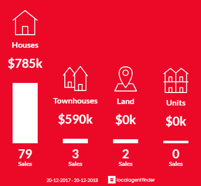 Average sales prices and volume of sales in Prestons, NSW 2170