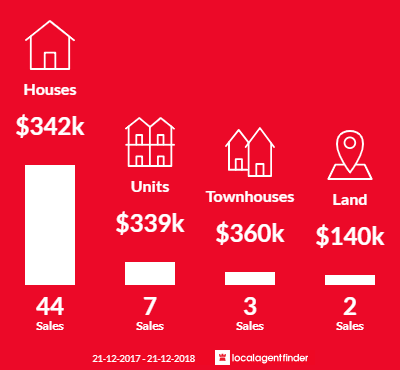Average sales prices and volume of sales in Prospect, TAS 7250