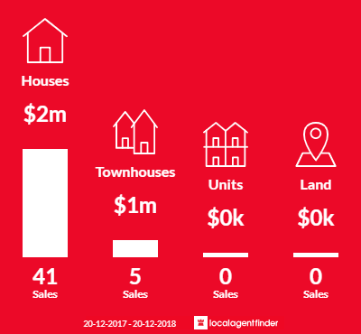 Average sales prices and volume of sales in Putney, NSW 2112