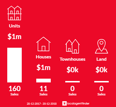 Average sales prices and volume of sales in Pyrmont, NSW 2009