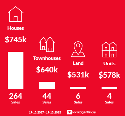 Average sales prices and volume of sales in Quakers Hill, NSW 2763