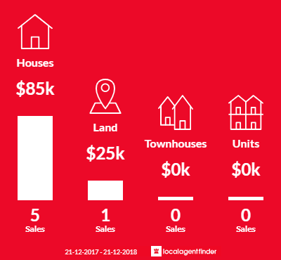 Average sales prices and volume of sales in Quambatook, VIC 3540