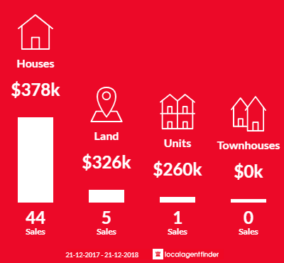 Average sales prices and volume of sales in Quarry Hill, VIC 3550