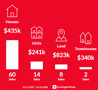 Average sales prices and volume of sales in Queens Park, WA 6107