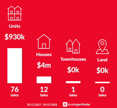 Average sales prices and volume of sales in Queenscliff, NSW 2096