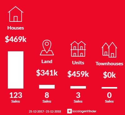 Average sales prices and volume of sales in Quinns Rocks, WA 6030
