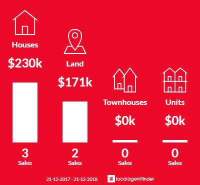 Average sales prices and volume of sales in Raglan, VIC 3373