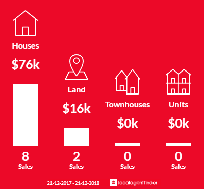 Average sales prices and volume of sales in Rainbow, VIC 3424