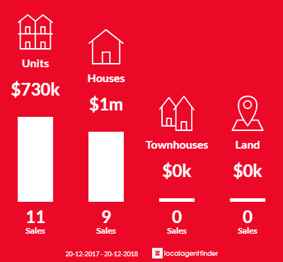Average sales prices and volume of sales in Ramsgate, NSW 2217