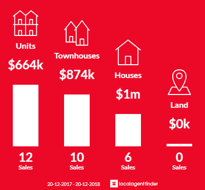 Average sales prices and volume of sales in Ramsgate Beach, NSW 2217