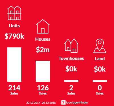 Average sales prices and volume of sales in Randwick, NSW 2031