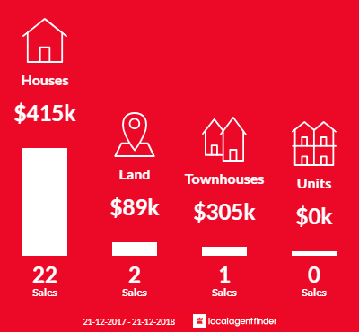 Average sales prices and volume of sales in Ranelagh, TAS 7109