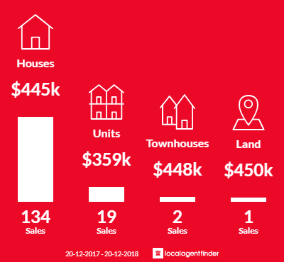 Average sales prices and volume of sales in Rangeville, QLD 4350