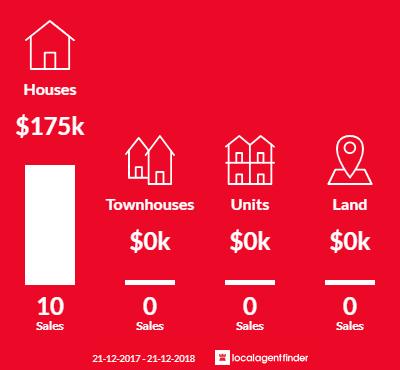 Average sales prices and volume of sales in Ravensthorpe, WA 6346