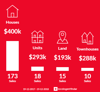 Average sales prices and volume of sales in Raymond Terrace, NSW 2324