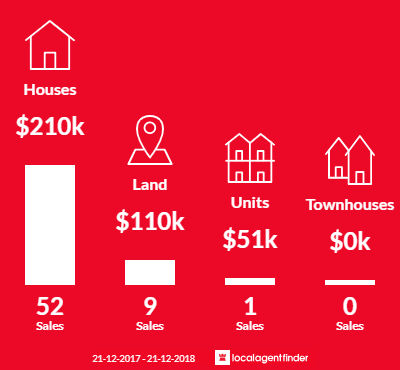 Average sales prices and volume of sales in Red Cliffs, VIC 3496