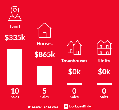 Average sales prices and volume of sales in Red Head, NSW 2430