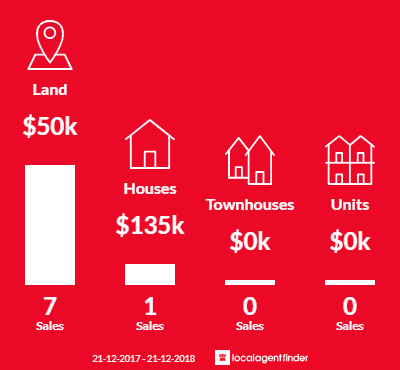 Average sales prices and volume of sales in Redbank, VIC 3477
