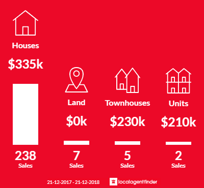Average sales prices and volume of sales in Redbank Plains, QLD 4301