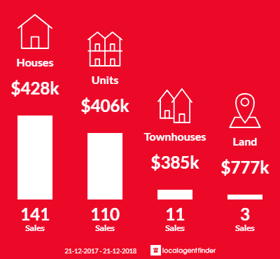 Average sales prices and volume of sales in Redcliffe, QLD 4020