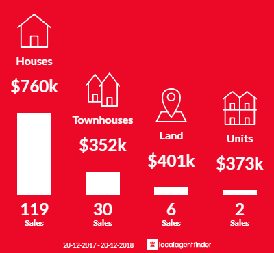 Average sales prices and volume of sales in Reedy Creek, QLD 4227