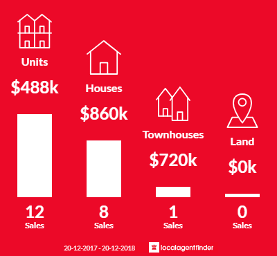 Average sales prices and volume of sales in Regents Park, NSW 2143