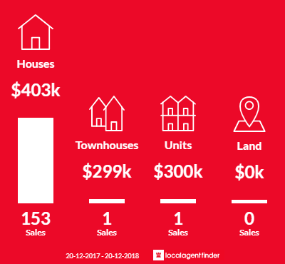 Average sales prices and volume of sales in Regents Park, QLD 4118