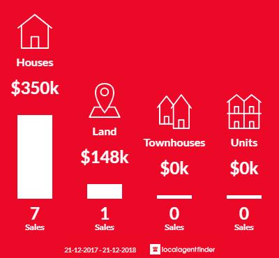 Average sales prices and volume of sales in Reid, SA 5118