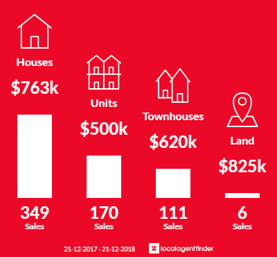 Average sales prices and volume of sales in Reservoir, VIC 3073