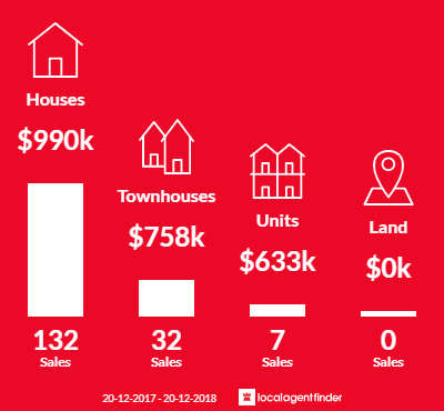 Average sales prices and volume of sales in Revesby, NSW 2212