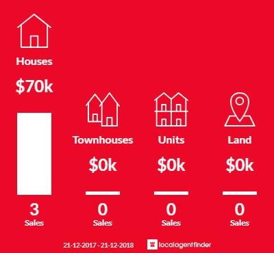 Average sales prices and volume of sales in Reynolds Neck, TAS 7304