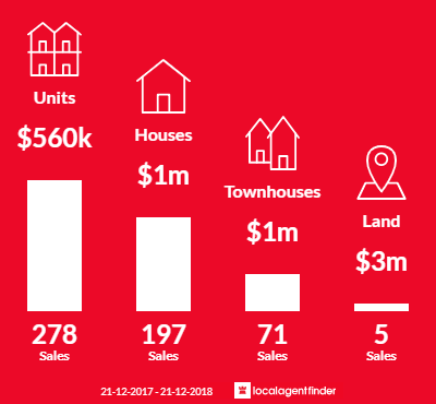 Average sales prices and volume of sales in Richmond, VIC 3121