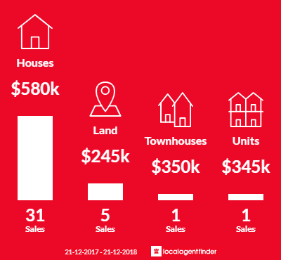 Average sales prices and volume of sales in Richmond, TAS 7025