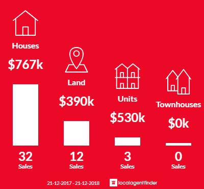 Average sales prices and volume of sales in Riddells Creek, VIC 3431
