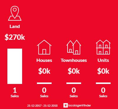Average sales prices and volume of sales in Ridgeway, TAS 7054