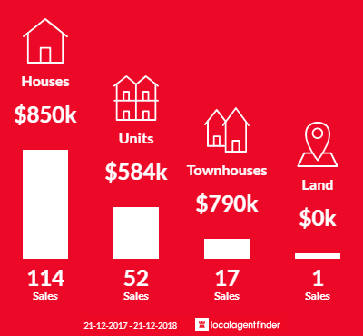 Average sales prices and volume of sales in Ringwood East, VIC 3135