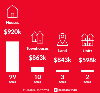 Average sales prices and volume of sales in Ringwood North, VIC 3134