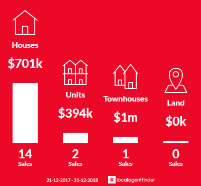 Average sales prices and volume of sales in Rippleside, VIC 3215