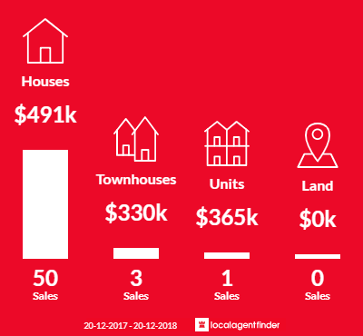 Average sales prices and volume of sales in Riverhills, QLD 4074