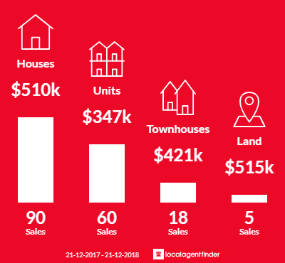 Average sales prices and volume of sales in Rivervale, WA 6103