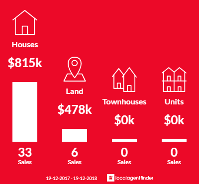 Average sales prices and volume of sales in Robertson, NSW 2577