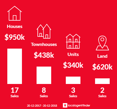 Average sales prices and volume of sales in Robertson, QLD 4109
