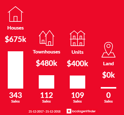 Average sales prices and volume of sales in Robina, QLD 4226