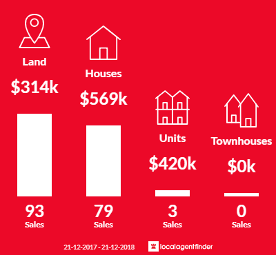 Average sales prices and volume of sales in Rockbank, VIC 3335