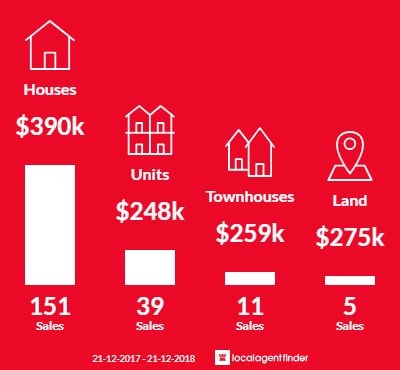 Average sales prices and volume of sales in Rockingham, WA 6168