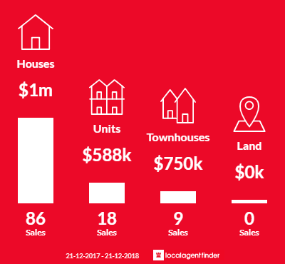 Average sales prices and volume of sales in Rosanna, VIC 3084