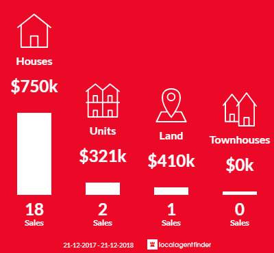 Average sales prices and volume of sales in Rose Bay, TAS 7015