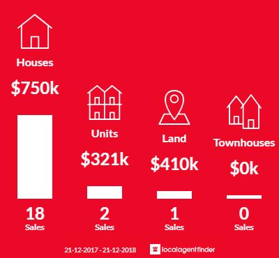 Average sales prices and volume of sales in Rose Bay, TAS 7015