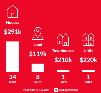 Average sales prices and volume of sales in Rosedale, VIC 3847
